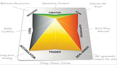 Talent Dynamics Diagram