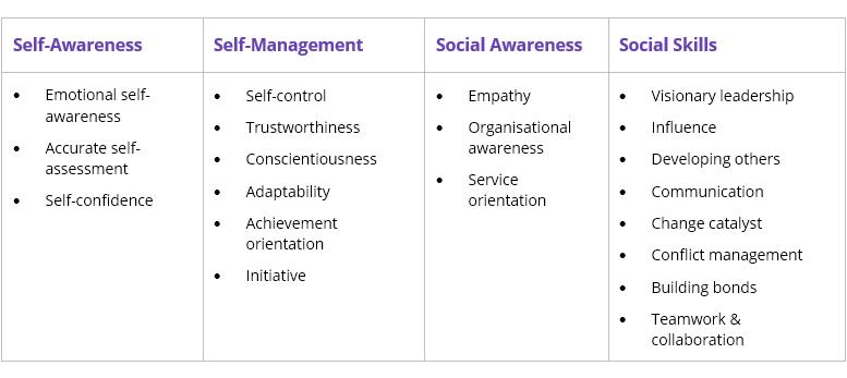 awareness-table