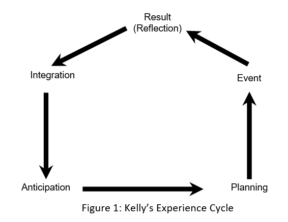 disadvantages of personal construct theory